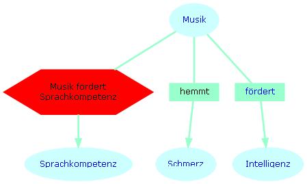 wirkung der musik